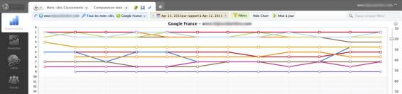 Notre avis sur Advanced Web Ranking, logiciel de suivi de positionnement